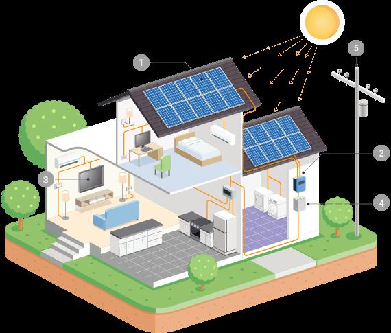 https://solarpanelstucson.biz/wp-content/uploads/2018/10/inner_solar.png
